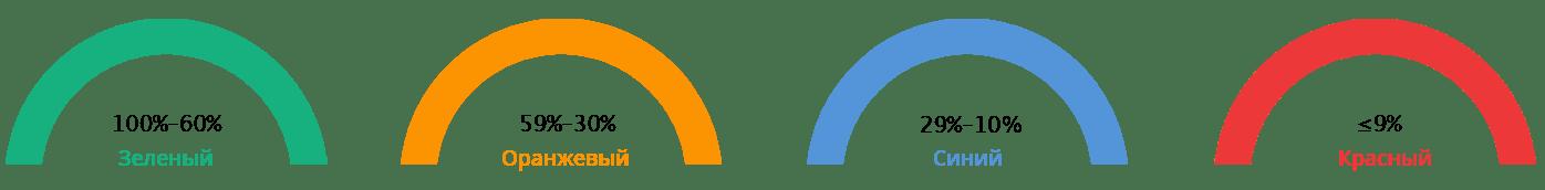Eleaf iCare 2 indicator
