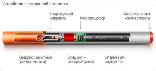 Одноразовые электронные сигареты устройство сигареты купить с доставкой санкт петербург