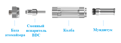 Конструкция клиромайзера Eleaf GS 16